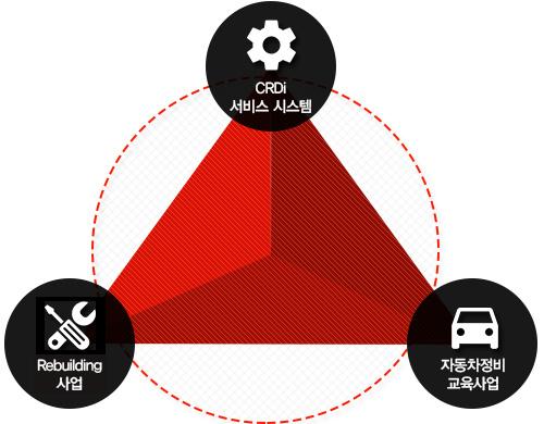 1.crdi 서비스 시스템/ 2.auto pluse 정비시스템 / 3.자동차정비교육사업