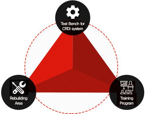 1. Test Bench for CRDi system / 2. Rebuilding Area / 3. Training Program
